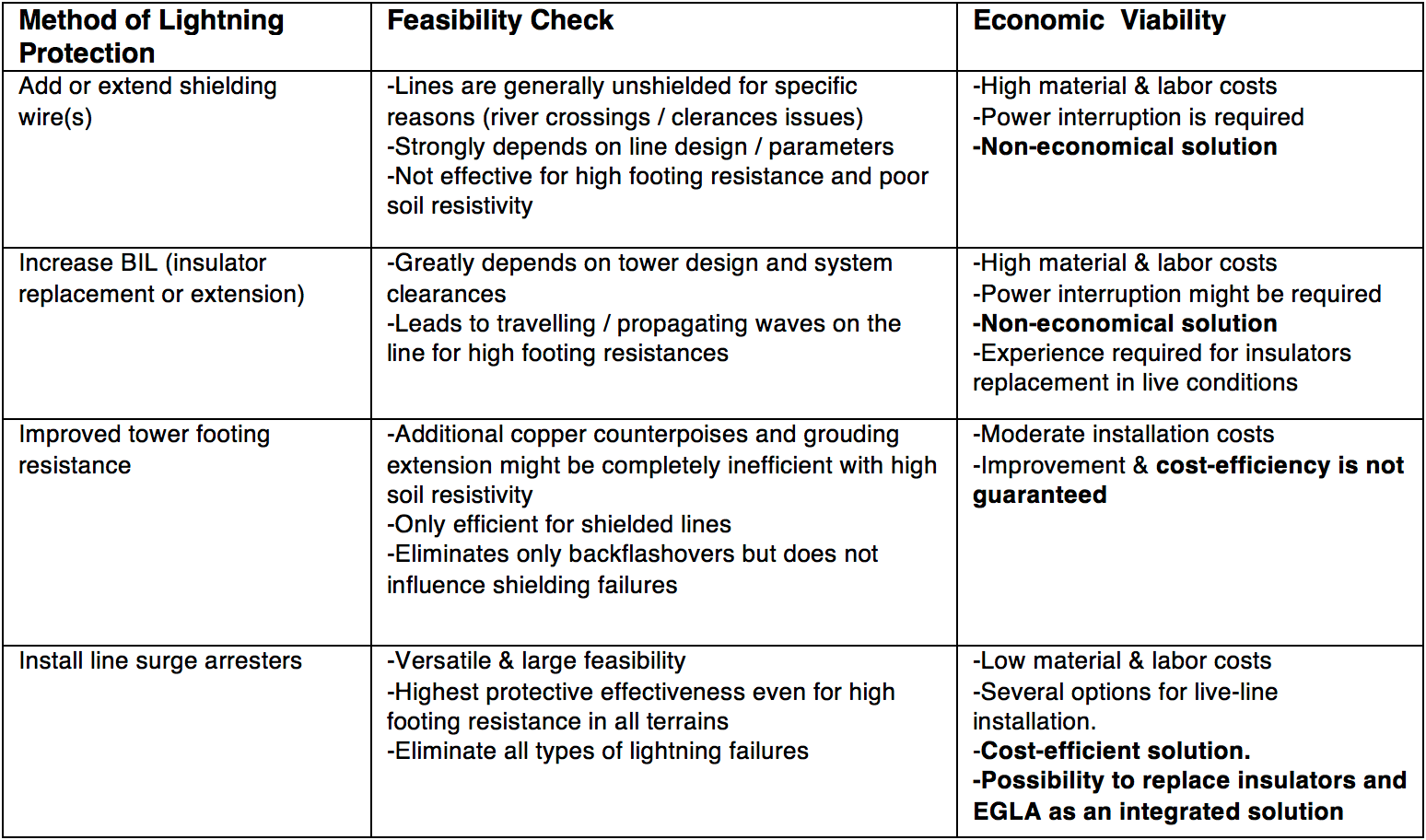 arresters Benefits & Advantages of Applying Externally Gapped Line Arresters Comparison of Alternative Mitigation Methods