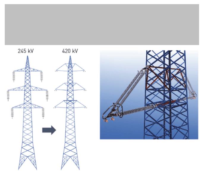 arresters Benefits & Advantages of Applying Externally Gapped Line Arresters Conventional line uprating 245 kV 420 kV