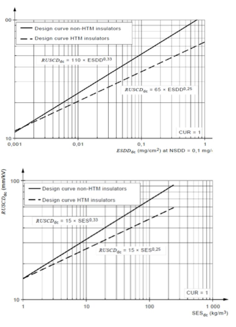uhv bushings Review of External Insulation for EHV & UHV Bushings EC Design curves