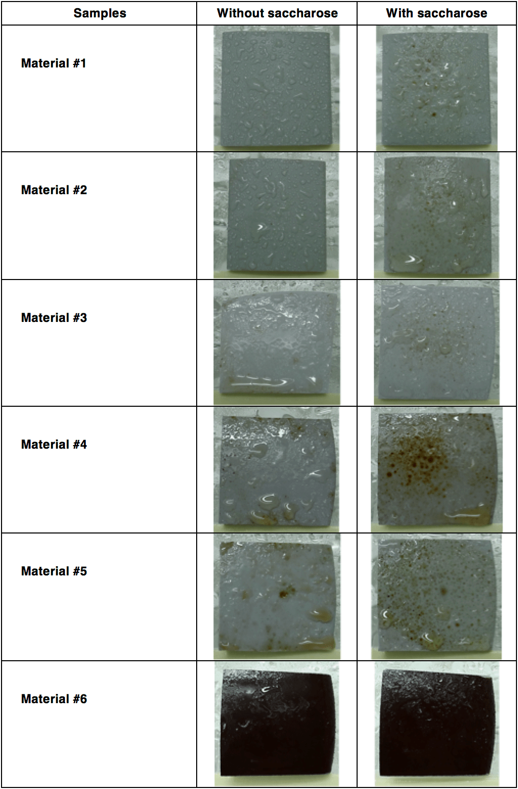 biofilm Biofilm's Impact on Outdoor Insulation Hydrophobicity levels of UV aged specimens after fungal test