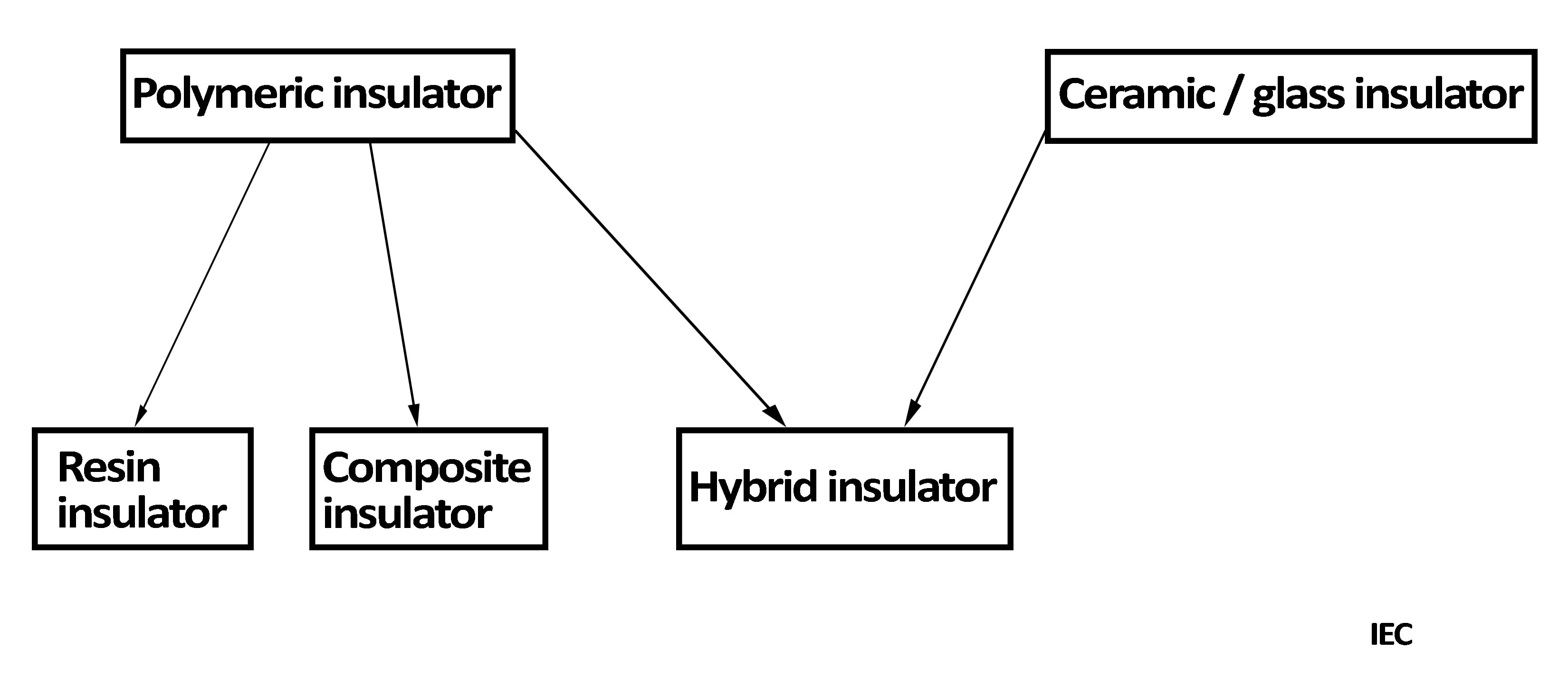 IEC 62896 chart that explains the definition of hybrid insulator.