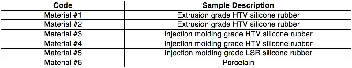 biofilm Biofilm's Impact on Outdoor Insulation Identification of Sample Materials