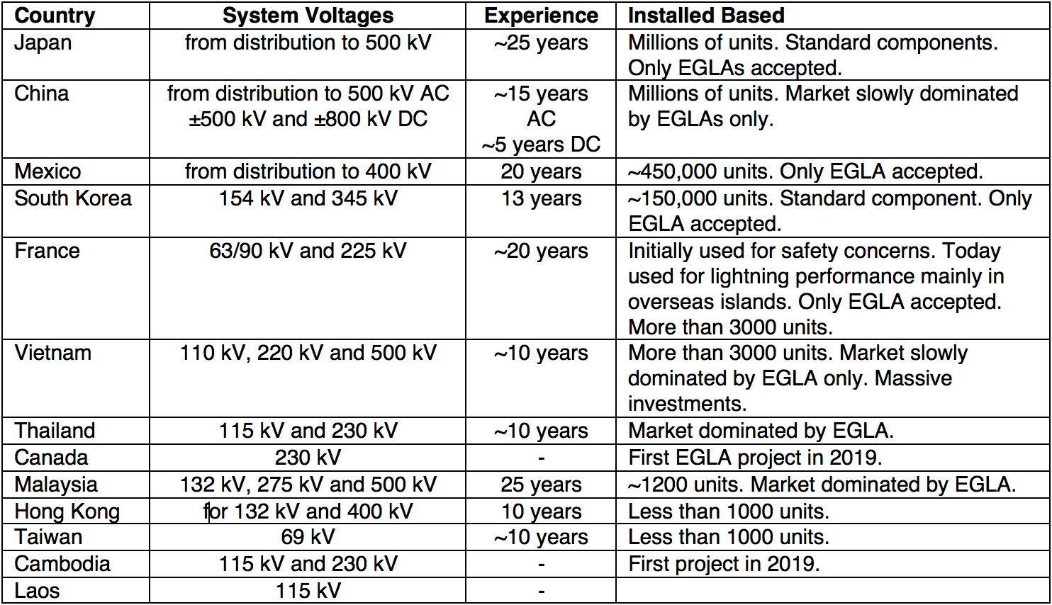 arresters Benefits & Advantages of Applying Externally Gapped Line Arresters Overview of Countries Favoring EGLA Types LSAs