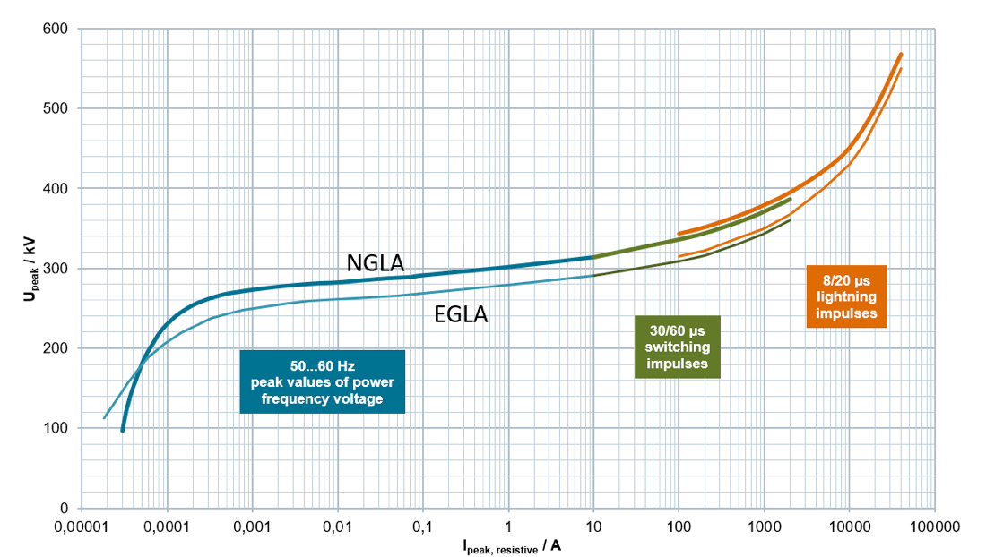 arresters Benefits & Advantages of Applying Externally Gapped Line Arresters curves EGLA vs