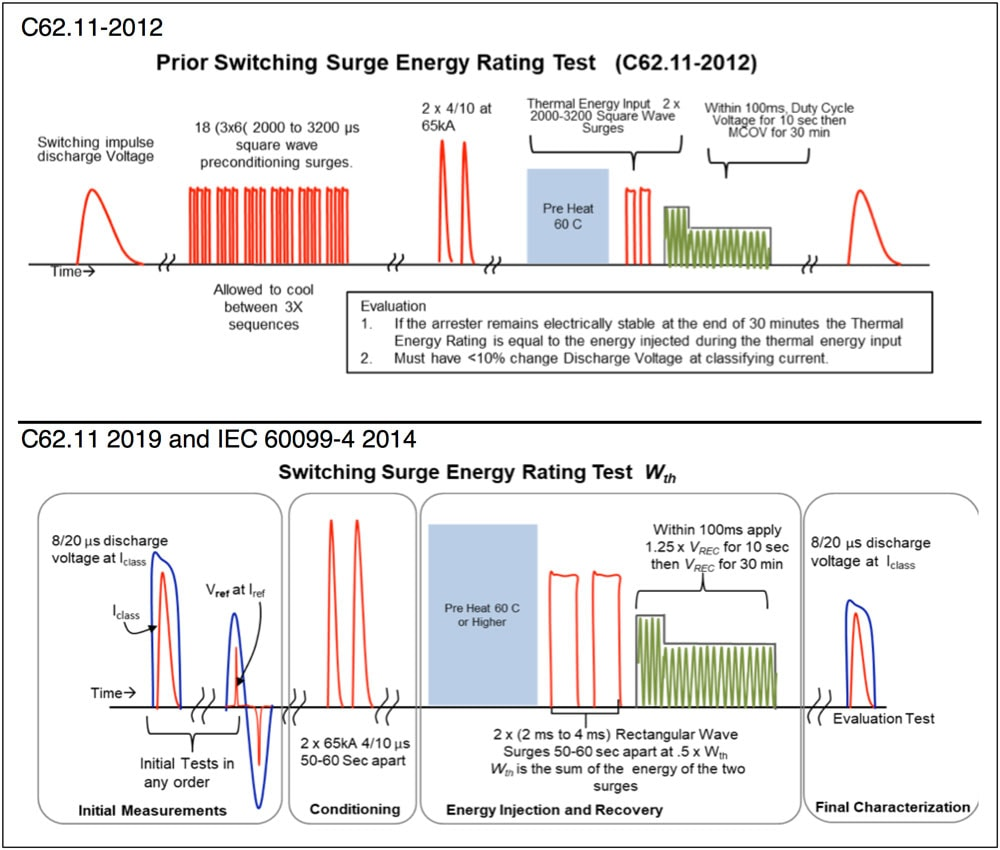 arrester Harmonizing IEC & IEEE Arrester Standards Comparison of Prior Next Switching Surge Energy Rating Test