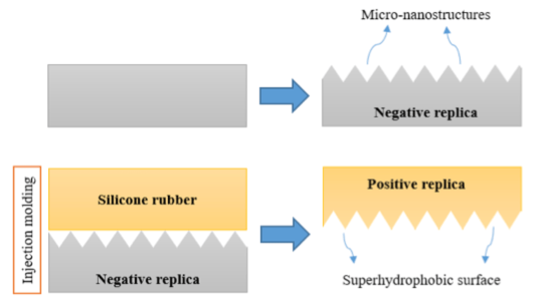 Self-Cleaning Properties of Super-Hydrophobic Silicone for High Voltage Insulators Direct replication method to produce super hydrophobic silicone rubber surface using injection molding