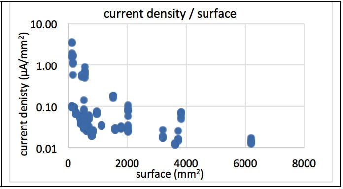 insulator Lessons from 25 Years Testing Polymeric Insulators Leakage current density per surface