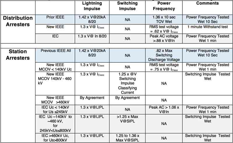 arrester Harmonizing IEC & IEEE Arrester Standards Table 4 Comparison of New Past IEEE IEC Housing Withstand Test Voltages