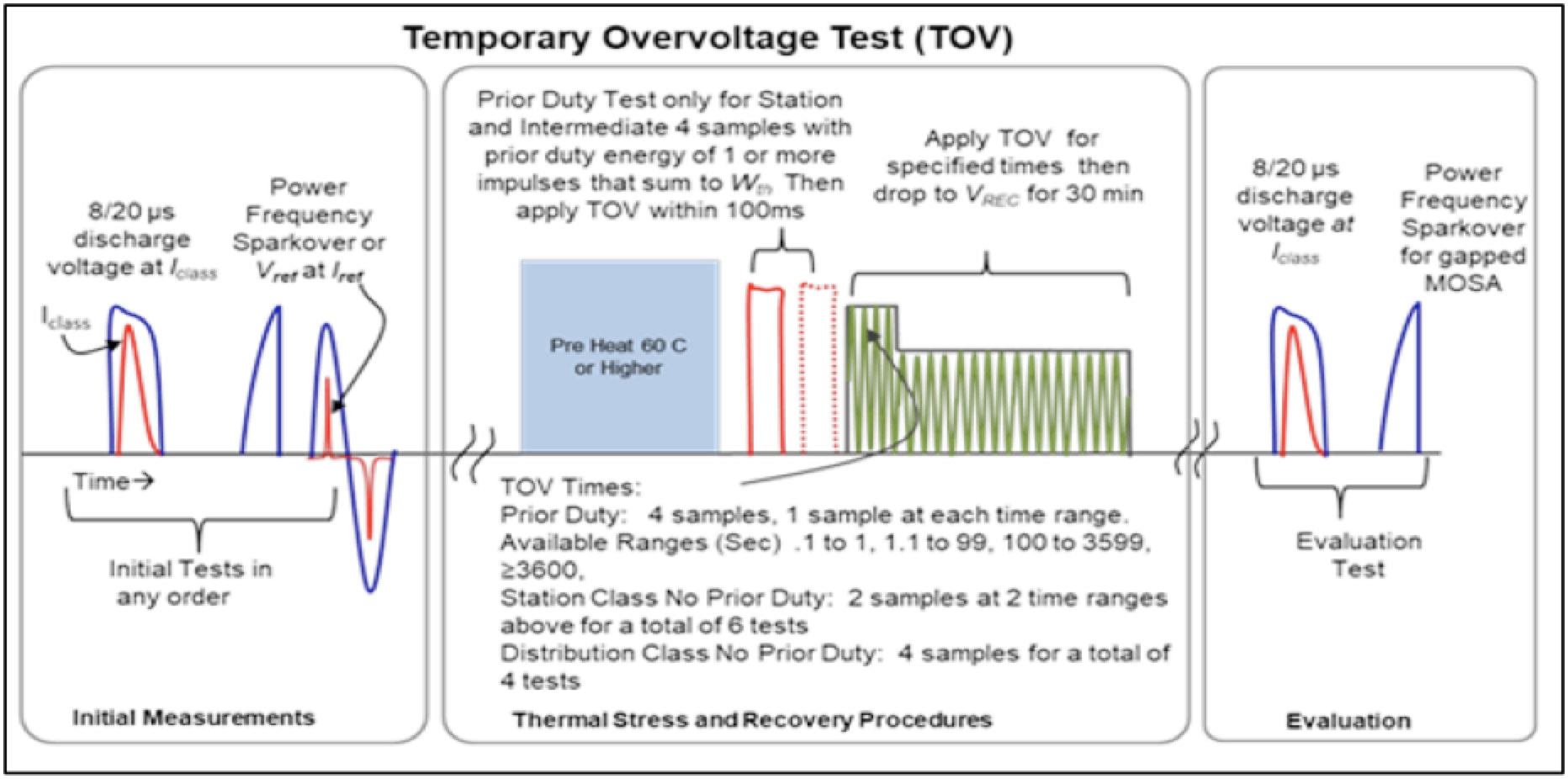 arrester Harmonizing IEC & IEEE Arrester Standards Temporary Overvoltage Test Procedure for IEEE IEC Standards