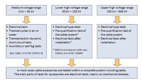 Fig. 2: Tests for medium and high voltage accessories. cable accessories Overview of Testing Requirements for Cable Accessories Article 1 June 23 enewsletter 1 3