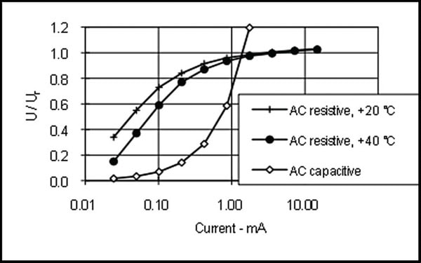Fig. 1: Typical current voltage characteristic of MOSA. arrester Condition Assessment of Substation Surge Arresters Fig112