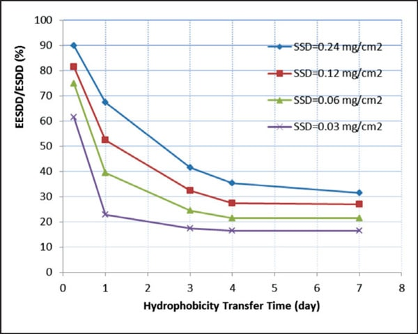 Figure 1: EESDD/SDD vs. hydrophobicity transfer time. EESDD Effective Equivalent Salt Deposit Density for Silicone Insulators: Concept & Proposed Test Method Fig118