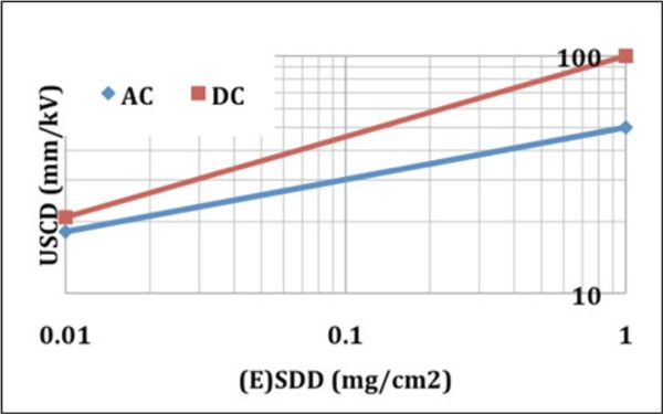 Fig. 1: Ceramic cap & pin insulators: USCD versus SDD (reference for AC to rms value phase-to-ground and for DC to the peak value phase-to-ground).