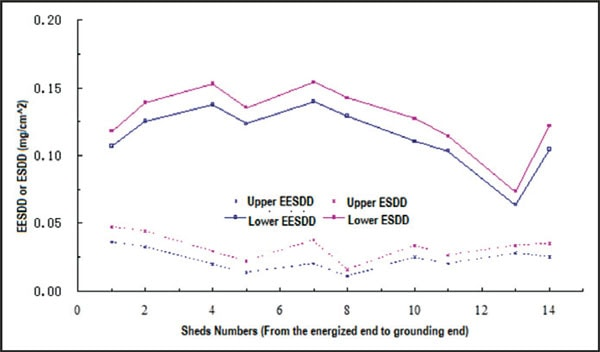 Figure 2: EESDD & ESDD of different shed surfaces on SR insulator No. 21751. EESDD Effective Equivalent Salt Deposit Density for Silicone Insulators: Concept & Proposed Test Method Fig214