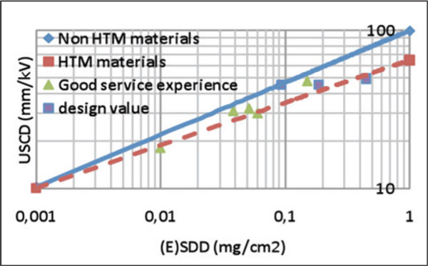 Fig. 2: USCD in DC as a function of the DC site severity: Comparison of HTM (composite) and non-HTM (ceramic) insulators. hvdc systems Composite Insulators & HVDC Systems Fig215