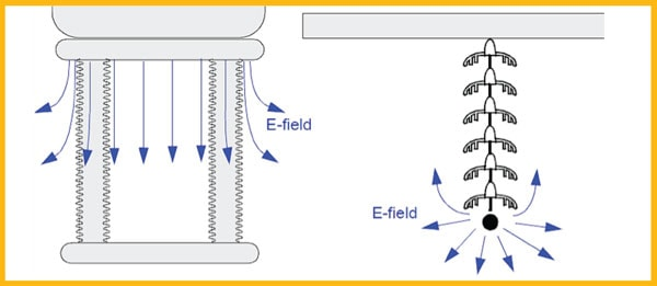 Figure 2: Different orientation of E-field of different insulators. [object object] Research Provided Insight into Unexplained Line Outages Fig27