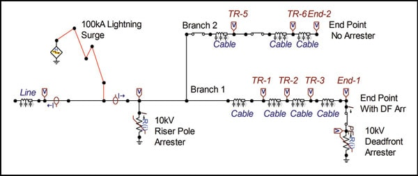 Figure 3: Underground circuit with dead front arrester at end point of one branch but not the other.