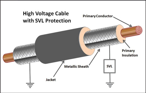 Figure 9 arrester Technology & Application Review of Arresters that Extend Life of Cables Fig91