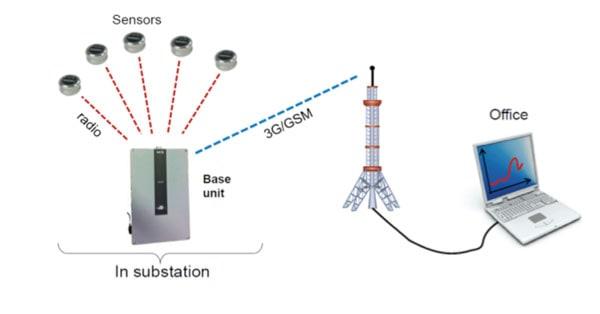 Layout of wireless temperature monitoring system. condition monitoring Asset Condition Monitoring & Diagnostics Pic411