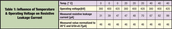 arrester Condition Assessment of Substation Surge Arresters Table16