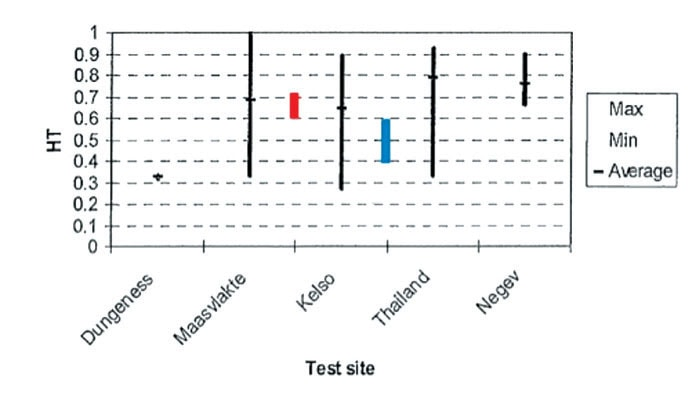 Fig 3: Examples of HT measurement and their spread for composite insulators removed from different sites and lines. modErn pollution monitoring principlEs allow BEttEr sElEction oF... Q2 2012 INMR pollution monitoring Pollution Monitoring for Better Selection of Insulators in Contaminated Service Conditions p9