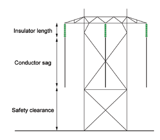 Figure 1: Utilization of vertical distance between cross-arm and ground. transmission lines Insulation Aspects When Converting Transmission Lines from AC to DC Article 2 of the week April 14 2014 2