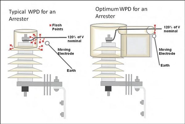 Figure 12: Results of Moving Electrode Test. arrester Wildlife Protective Devices for Arresters Fig122