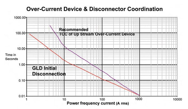 Over-current devices vs. disconnector initiation. arrester The Disconnector: A Reliability Sentinel with the Last Word in the Life of an Arrester Fig51