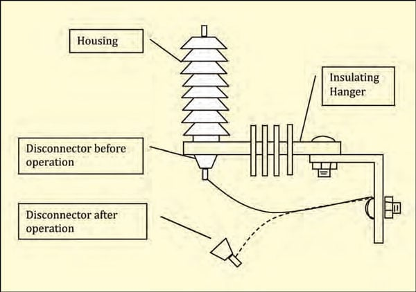 Typical disconnector configurations arrester The Disconnector: A Reliability Sentinel with the Last Word in the Life of an Arrester Fig61