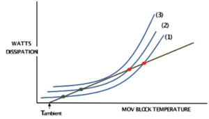 Fig. 1: Thermal response curves for different applied voltages. [object object] Principal Failure Modes for Surge Arresters Article 2 July 22 newsletter 5 300x171