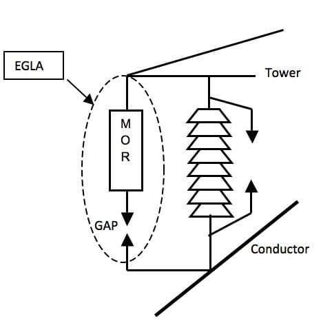 Fundamental components of the EGLA comprehensive design & application review of externally gapped line arresters Design & Application Review of Externally Gapped Line Arresters Fundamental components of the EGLA