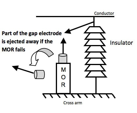 disconnector (GLD) as a failure indicator for an EGLA comprehensive design & application review of externally gapped line arresters Design & Application Review of Externally Gapped Line Arresters disconnector GLD as a failure indicator for an EGLA