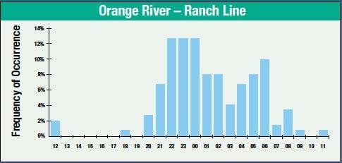 Orange River – Ranch Line