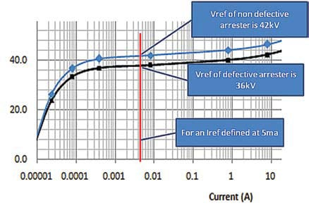 Figure 13: Example of how to Vref test an arrester. arrester On-Line Condition Monitoring & Field Testing of Surge Arresters Topic 3 Oct 13 Weekly 16
