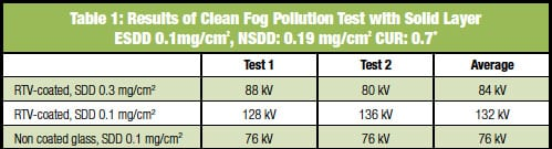 Results-of-Clean-Fog-Pollution-Test rtv silicone Coating Glass Insulators for Service in Severe Environments Results of Clean Fog Pollution Test