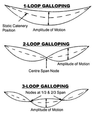 inmr Development of galloping as a standing wave