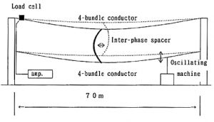 inmr_Typical test set-up with 4 conductor bundle for galloping test on interphase spacers conductor galloping Application of Composite Interphase Spacers to Prevent Conductor Galloping typical test setp with 4conductor 300x171