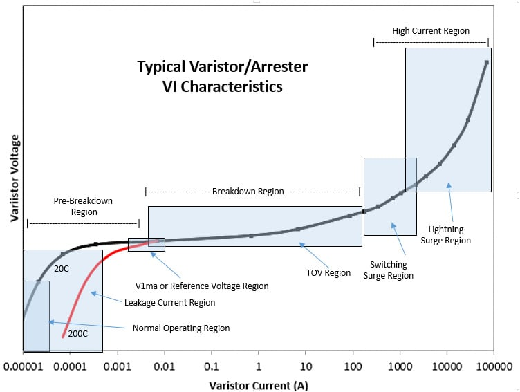arrester arrester Helping Understand the VI Characteristic Curve Chart to use in Topic 1 Jan 15 VI Characteristic Curve copy