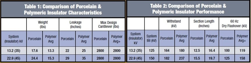 Comparison of Porcelain & Polymeric Insulator Characteristics distribution systems,pollution & wildlife, porcelain, insulators,insulator, power, distribution, contamination Resolving Problems on Distribution Systems from Pollution & Wildlife 2tbl