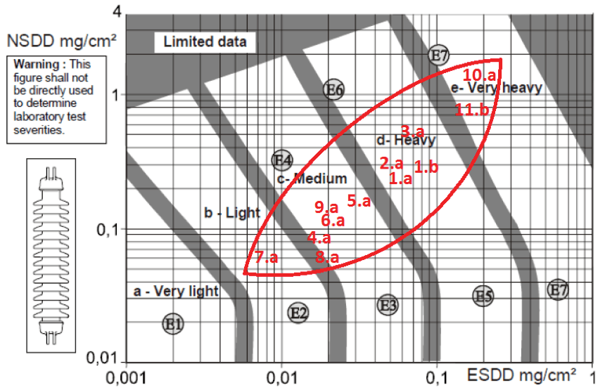 Fig. 4: Summary of pollution measurements at different sites (each marked with corresponding number from Tables 1 & 2) presented in relation between Site Pollution Severity and ESDD/NSDD for a reference porcelain long rod insulator. (Numbering corresponds to numbering of sites in Tables). composite insulator Service Experience with Hollow Composite Insulators for Bushings & Other Substation Apparatus Screen Shot 2016 04 21 at 3