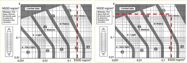 Fig. 8: Absolute maximum of ESDD/NSDD=0,2/1,2 mg/cm2 measured in Argentina in relation to IEC 60815-1 definitions on site severity composite insulator Service Experience with Hollow Composite Insulators for Bushings & Other Substation Apparatus fig8