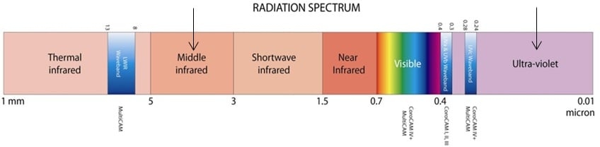 UV and IR inspection inspection line Comparing UV & IR Inspection of Lines & Substations Portions of electromagnetic spectrum