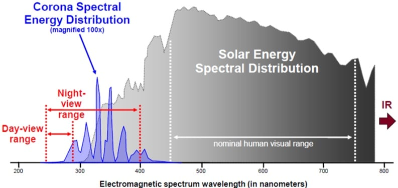 Spectral lines of corona radiation with peaks at 340 and 360nm. inspection line Comparing UV & IR Inspection of Lines & Substations Spectral lines of corona radiation