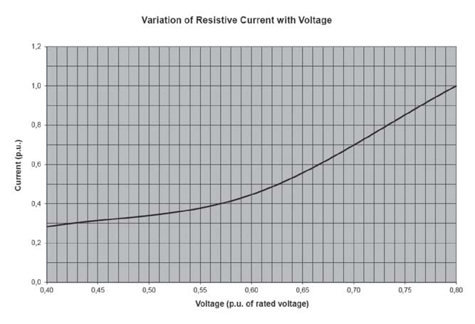 Fig. 1: Variation in resistive leakage current with voltage for arresters from Supplier 1.