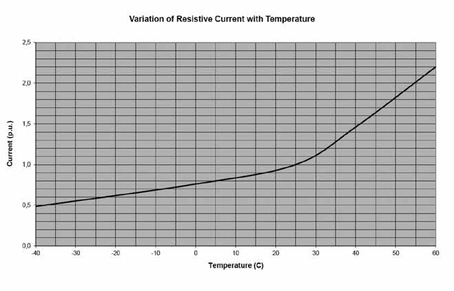 Fig. 2: Variation in resistive leakage current with temperature for arresters from Supplier 1.