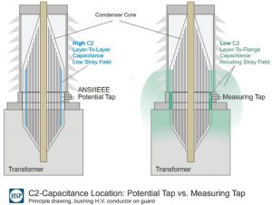 Influence of stray capacitance on C2 in case of potential tap versus test tap. bushings Evaluating Reliability of Bushings & Related Case Histories fig9 300x226