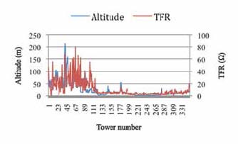 Fig. 3: Tower footing resistance and altitude of 500 kV ATWR-BTRK line. egla Selective Application of EGLAs on Transmission Lines in Malaysia 5 Page 2 Image 0002