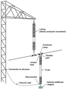 Fig. 2: Typical NGLA installation where arrester is hung from phase conductor. line arrester Lead Stresses on Line Arresters Screen Shot 2016 01 22 at 11