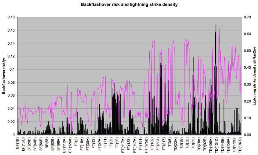 Backflashover risk (black) against lightning strike density (red). tla Experience with Application of TLAs on 400 kV Line Screen Shot 2016 01 28 at 10