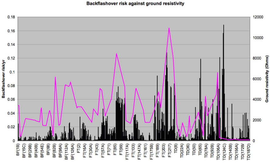 Risk of backflashover (black) versus ground resistivity (red). tla Experience with Application of TLAs on 400 kV Line Screen Shot 2016 01 28 at 10